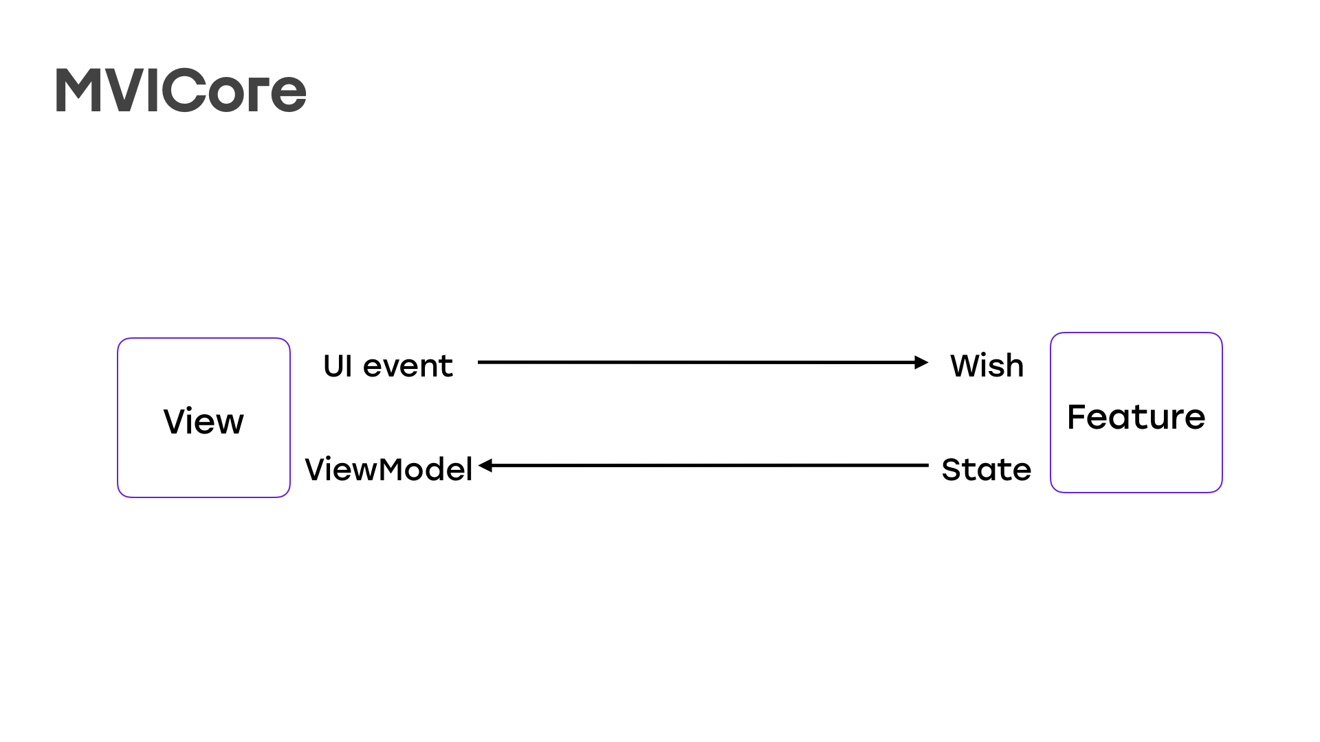 От копипасты к компонентам: переиспользуем код в разных приложениях - 6