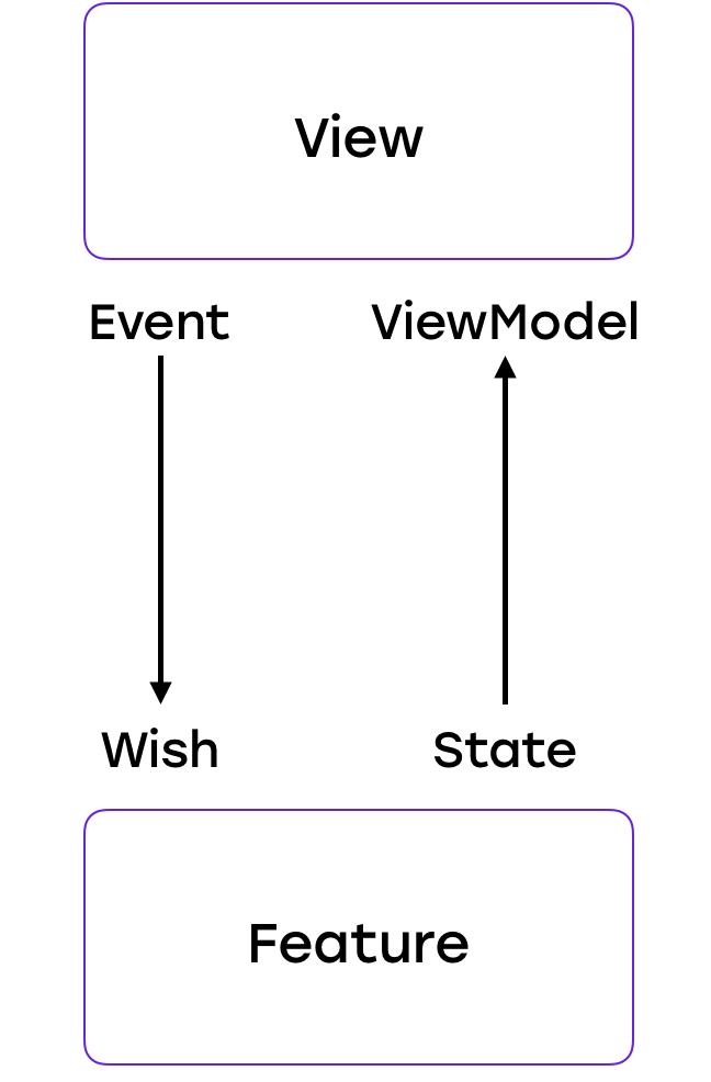 От копипасты к компонентам: переиспользуем код в разных приложениях - 8