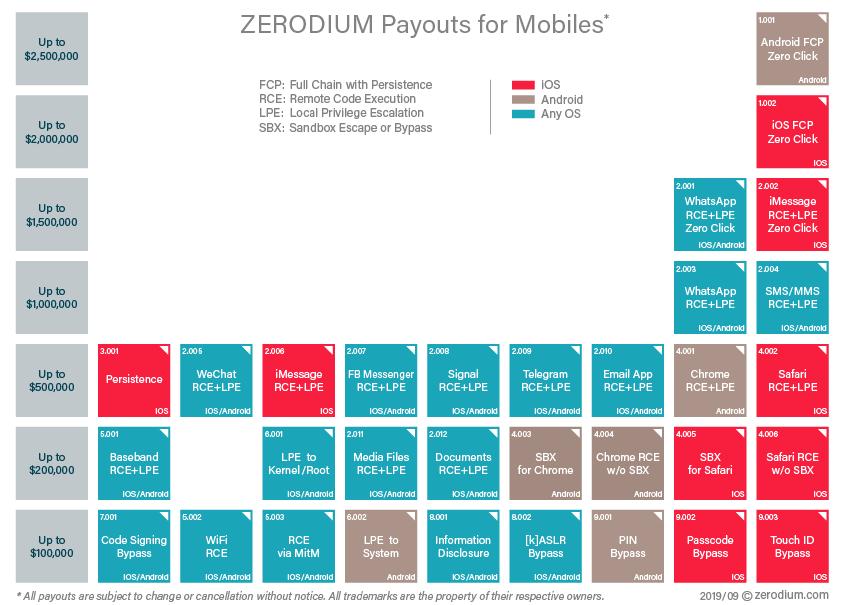 Уязвимостей в iOS стало так много, что они стали дешевле «дыр» в Android - 2