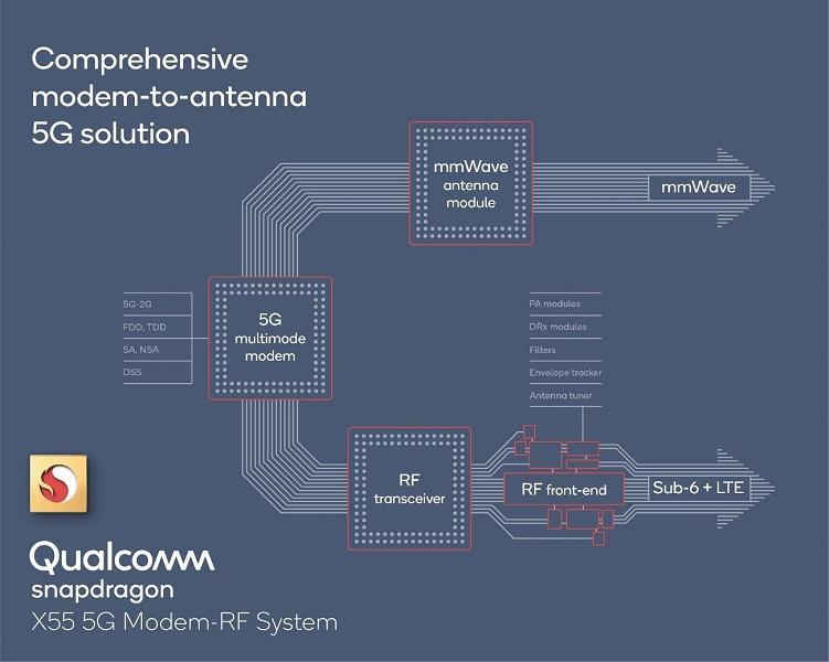 Однокристальные системы Snapdragon 7 Series 5G и Snapdragon 6 Series 5G выйдут в следующем году