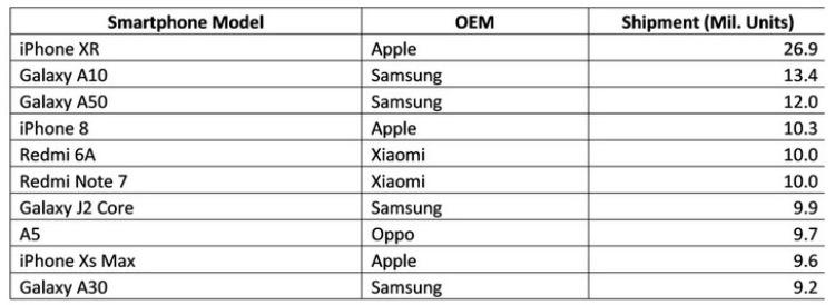 Самым продаваемым смартфоном в первом полугодии стал iPhone XR