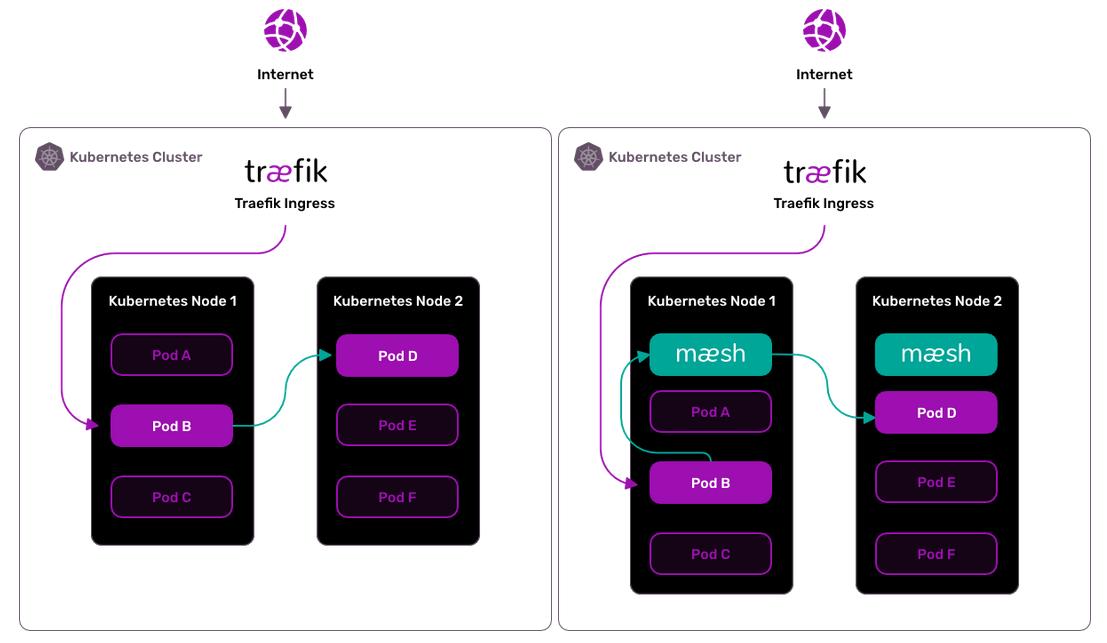Maesh — новый простой service mesh для Kubernetes от авторов Traefik - 2