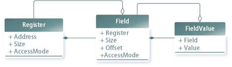 Безопасный доступ к полям регистров на С++ без ущерба эффективности (на примере CortexM) - 4