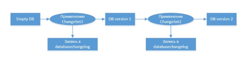 Выбор между XML и SQL для накатывания скриптов LiquiBase на примере Java-Spring-H2 - 1