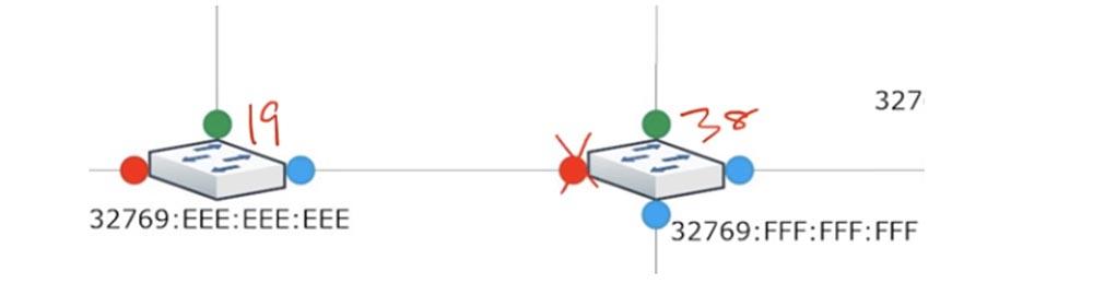 Тренинг Cisco 200-125 CCNA v3.0. День 37. STP: выбор Root Bridge, функции PortFast и BPDU guard. Часть 1 - 10