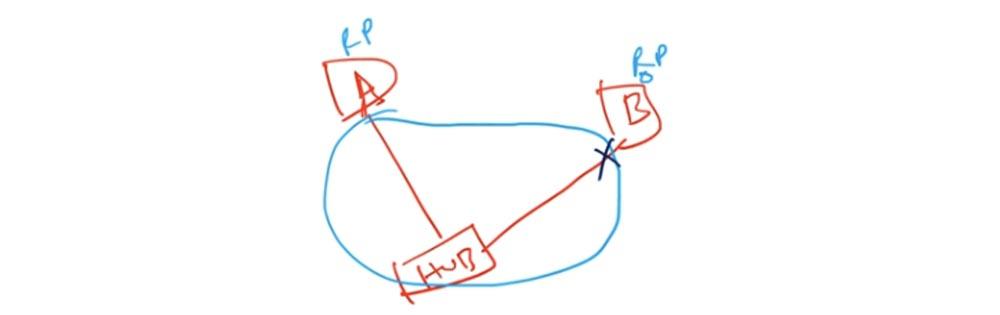 Тренинг Cisco 200-125 CCNA v3.0. День 37. STP: выбор Root Bridge, функции PortFast и BPDU guard. Часть 1 - 15