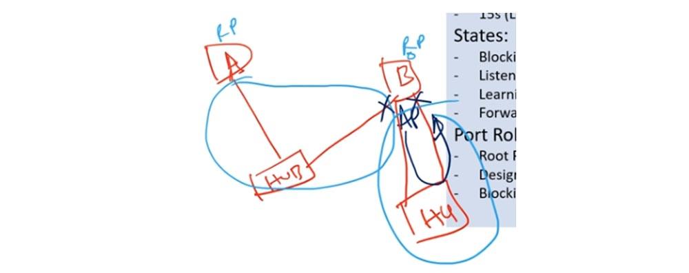 Тренинг Cisco 200-125 CCNA v3.0. День 37. STP: выбор Root Bridge, функции PortFast и BPDU guard. Часть 1 - 16