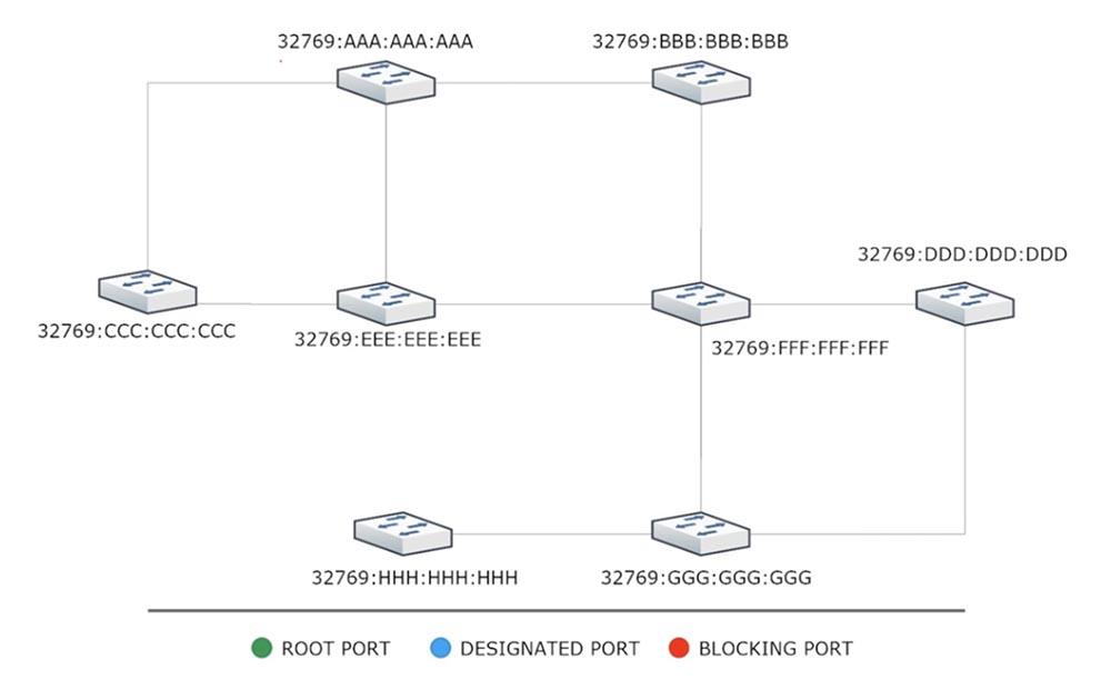 Тренинг Cisco 200-125 CCNA v3.0. День 37. STP: выбор Root Bridge, функции PortFast и BPDU guard. Часть 1 - 2