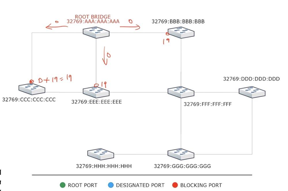 Тренинг Cisco 200-125 CCNA v3.0. День 37. STP: выбор Root Bridge, функции PortFast и BPDU guard. Часть 1 - 3