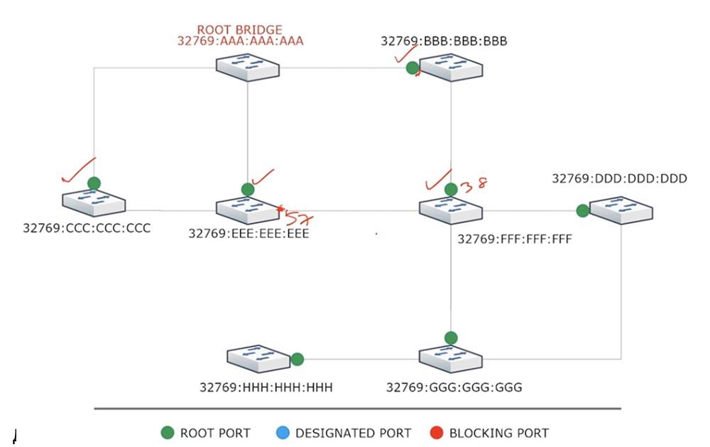 Тренинг Cisco 200-125 CCNA v3.0. День 37. STP: выбор Root Bridge, функции PortFast и BPDU guard. Часть 1 - 6