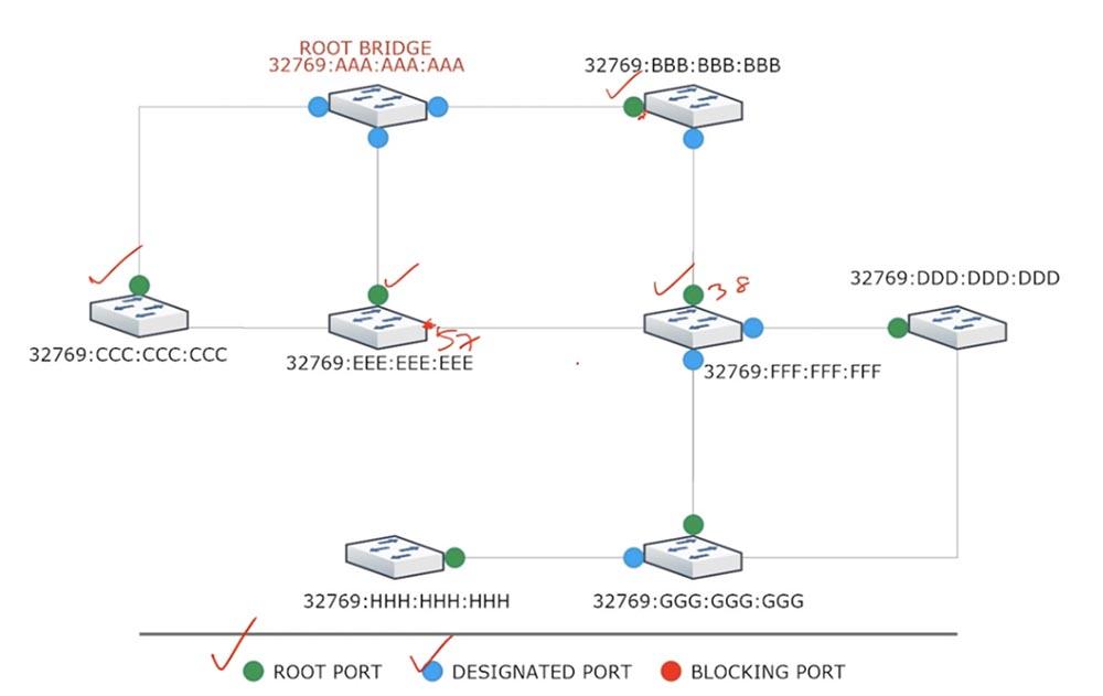Тренинг Cisco 200-125 CCNA v3.0. День 37. STP: выбор Root Bridge, функции PortFast и BPDU guard. Часть 1 - 7
