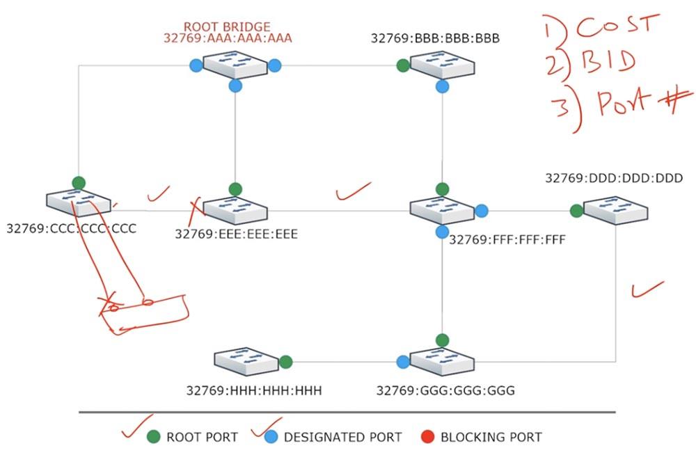 Тренинг Cisco 200-125 CCNA v3.0. День 37. STP: выбор Root Bridge, функции PortFast и BPDU guard. Часть 1 - 9