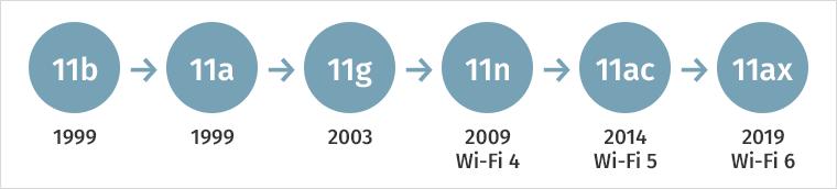 5G и WiFi 6: когда две сетевые технологии лучше, чем одна - 3
