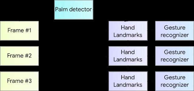 Нейронные сети для трекинга рук в режиме реального времени - 4