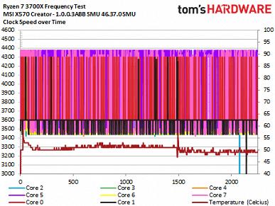 Появились тесты бета-версии обновления BIOS, которое призвано решить проблему с частотами процессоров Ryzen 3000