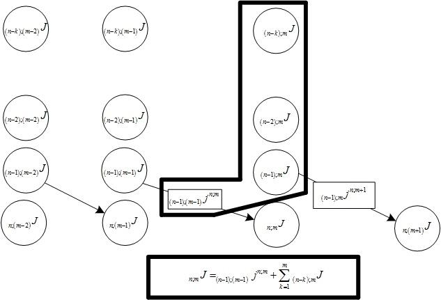 Треугольник Паскаля vs цепочек типа «000…-111…» в бинарных рядах и нейронных сетях - 10