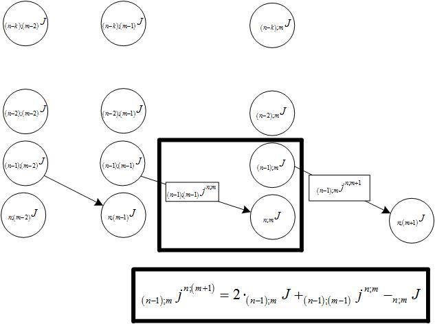 Треугольник Паскаля vs цепочек типа «000…-111…» в бинарных рядах и нейронных сетях - 11