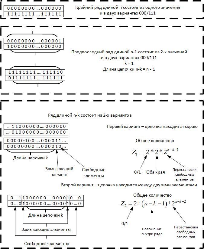Треугольник Паскаля vs цепочек типа «000…-111…» в бинарных рядах и нейронных сетях - 13