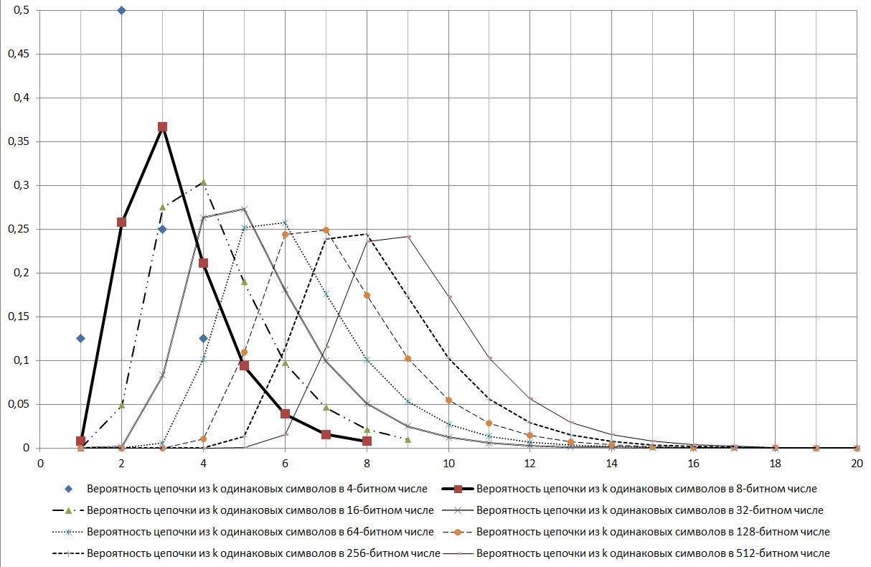 Треугольник Паскаля vs цепочек типа «000…-111…» в бинарных рядах и нейронных сетях - 17