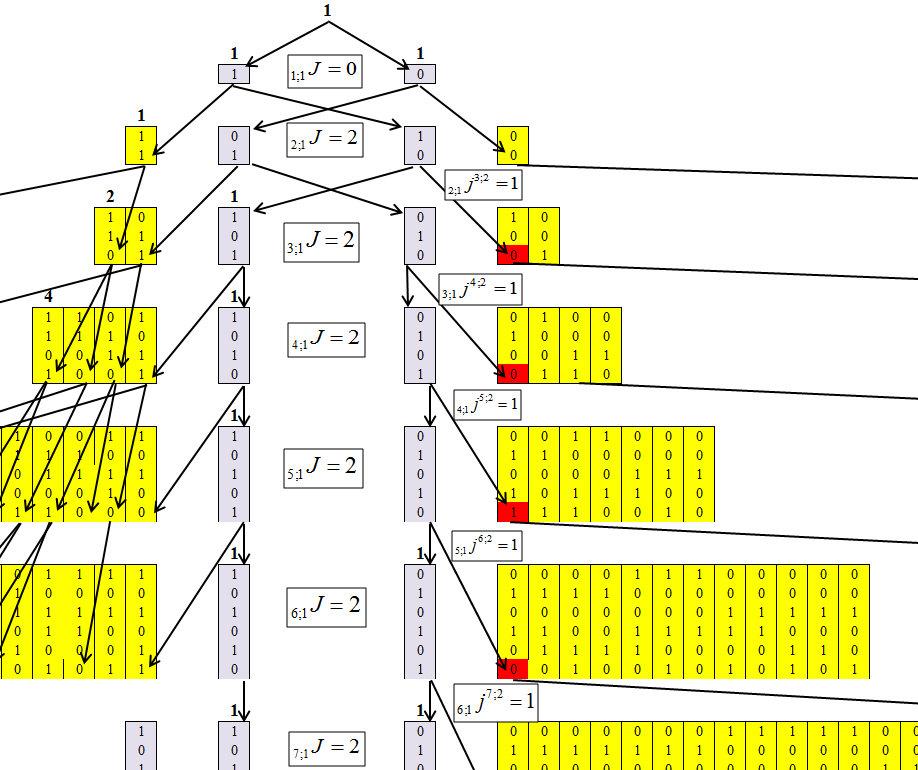 Треугольник Паскаля vs цепочек типа «000…-111…» в бинарных рядах и нейронных сетях - 4