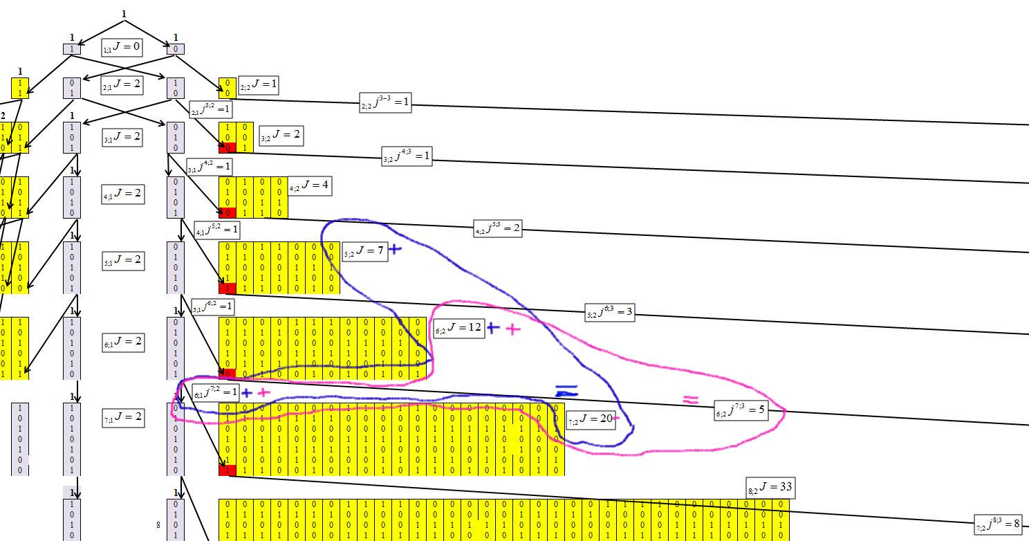 Треугольник Паскаля vs цепочек типа «000…-111…» в бинарных рядах и нейронных сетях - 6