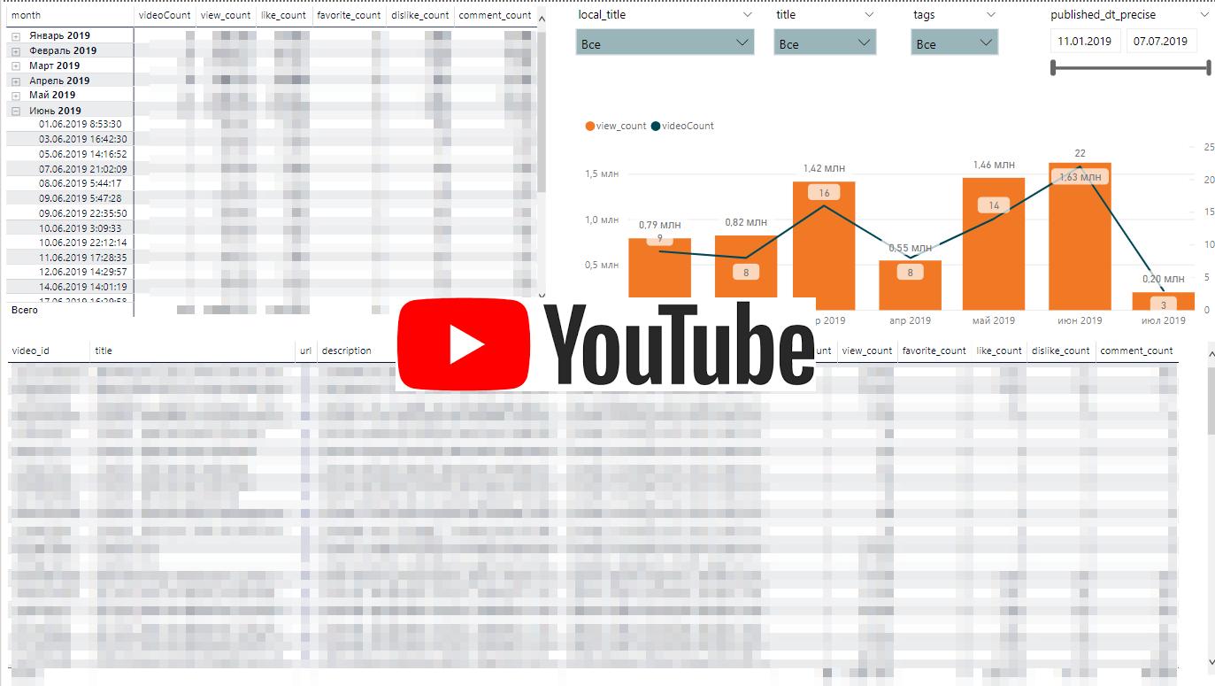 Проектирование дашбордов для веб-аналитики e-commerce сайта. Часть 4: Youtube-канал - 1