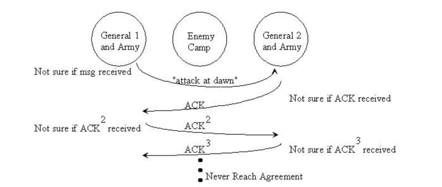 Разбираемся в основах Blockchain: Задача Византийских Генералов. Часть 1 - 2