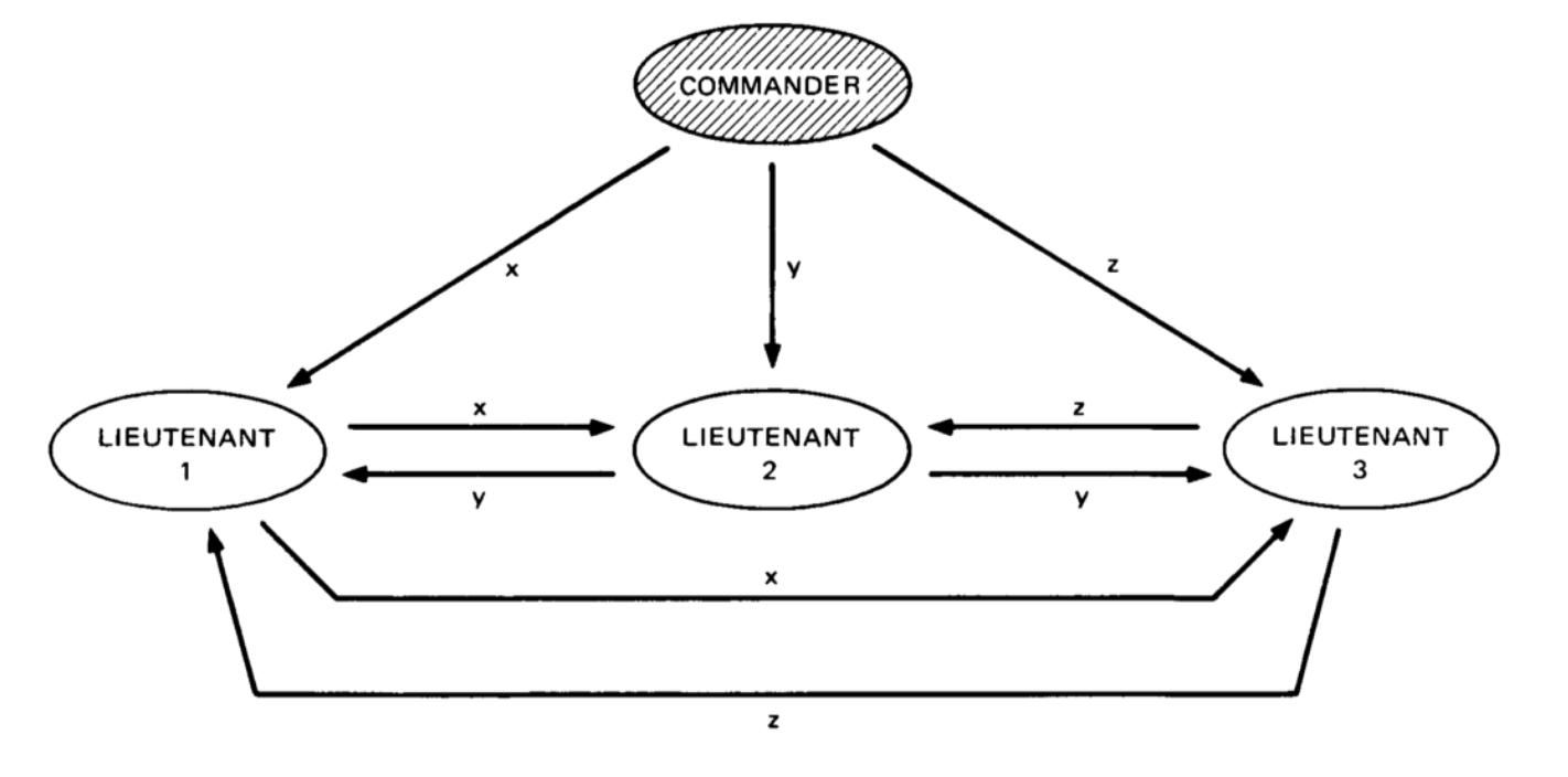 Разбираемся в основах Blockchain: Задача Византийских Генералов. Часть 1 - 5
