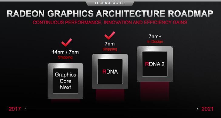 Видеокарты AMD начнут ускорять трассировку лучей на аппаратном уровне вслед за игровыми консолями