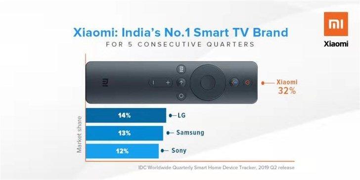 Доминирование Xiaomi на рынке телевизоров усиливается