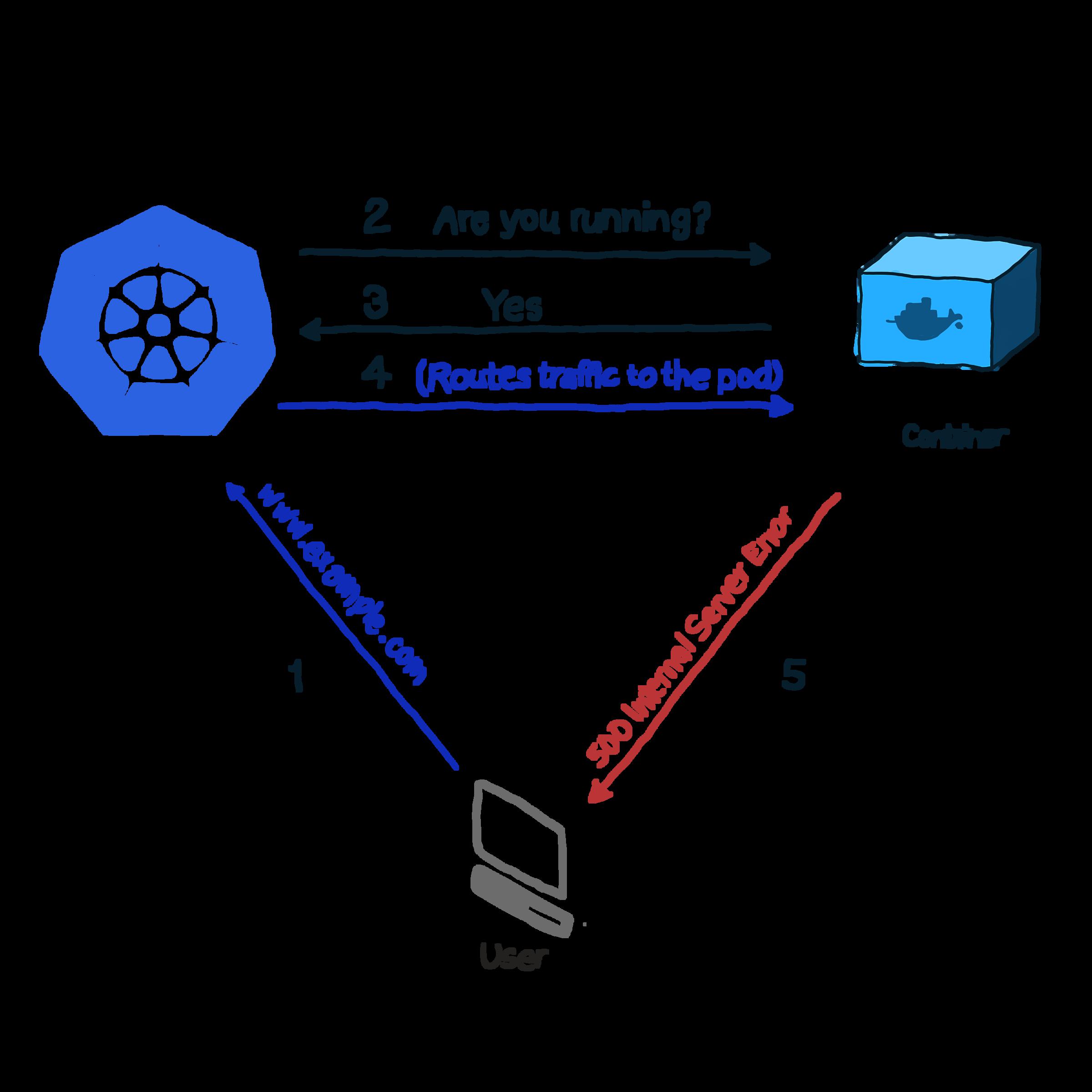 Лучшие практики для контейнеров Kubernetes: проверки работоспособности - 3