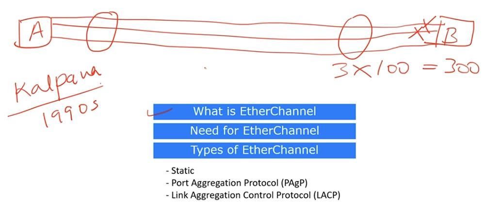 Тренинг Cisco 200-125 CCNA v3.0. День 38. Протокол EtherChannel для 2 уровня OSI - 2