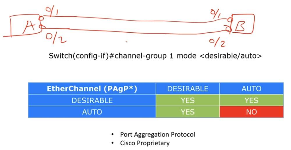Тренинг Cisco 200-125 CCNA v3.0. День 38. Протокол EtherChannel для 2 уровня OSI - 4