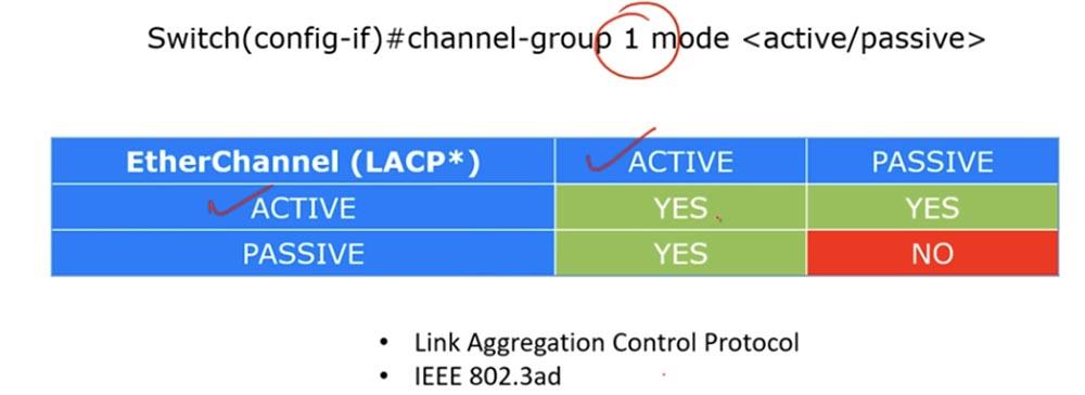 Тренинг Cisco 200-125 CCNA v3.0. День 38. Протокол EtherChannel для 2 уровня OSI - 5