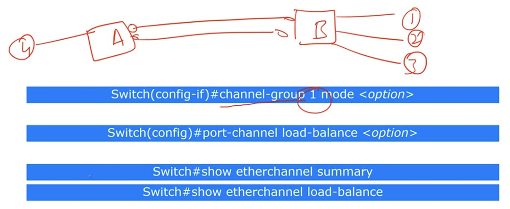 Тренинг Cisco 200-125 CCNA v3.0. День 38. Протокол EtherChannel для 2 уровня OSI - 7