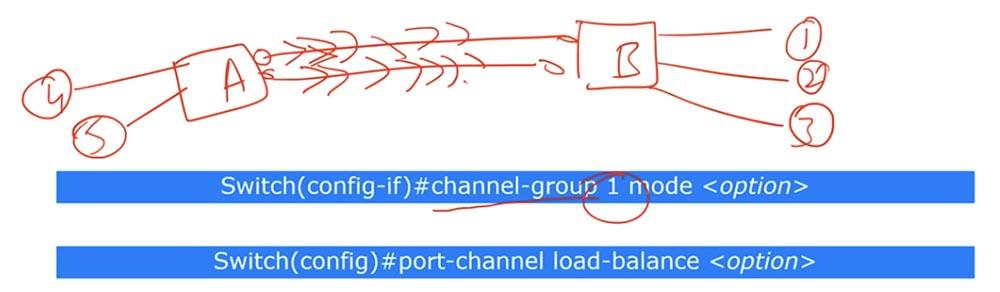 Тренинг Cisco 200-125 CCNA v3.0. День 38. Протокол EtherChannel для 2 уровня OSI - 8