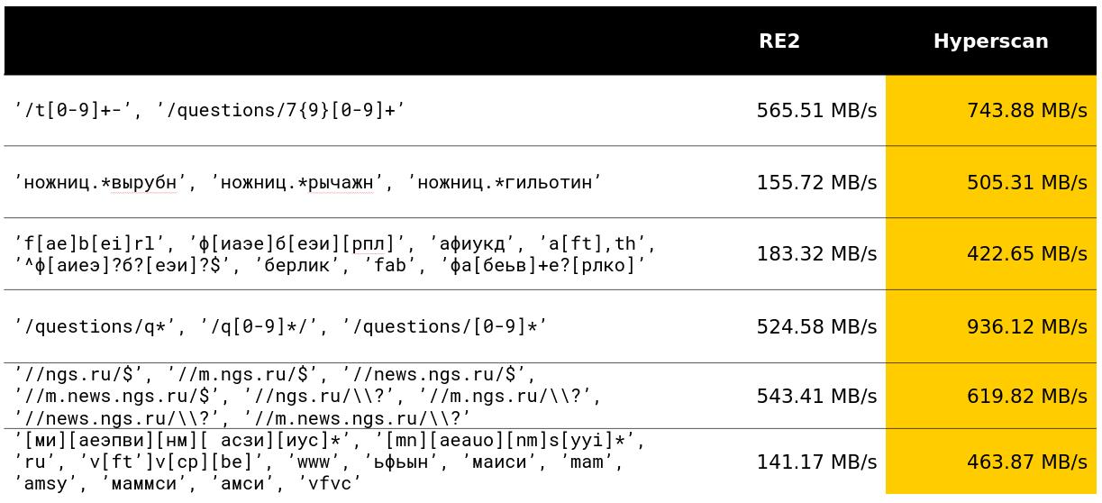 Умные алгоритмы обработки строк в ClickHouse - 13