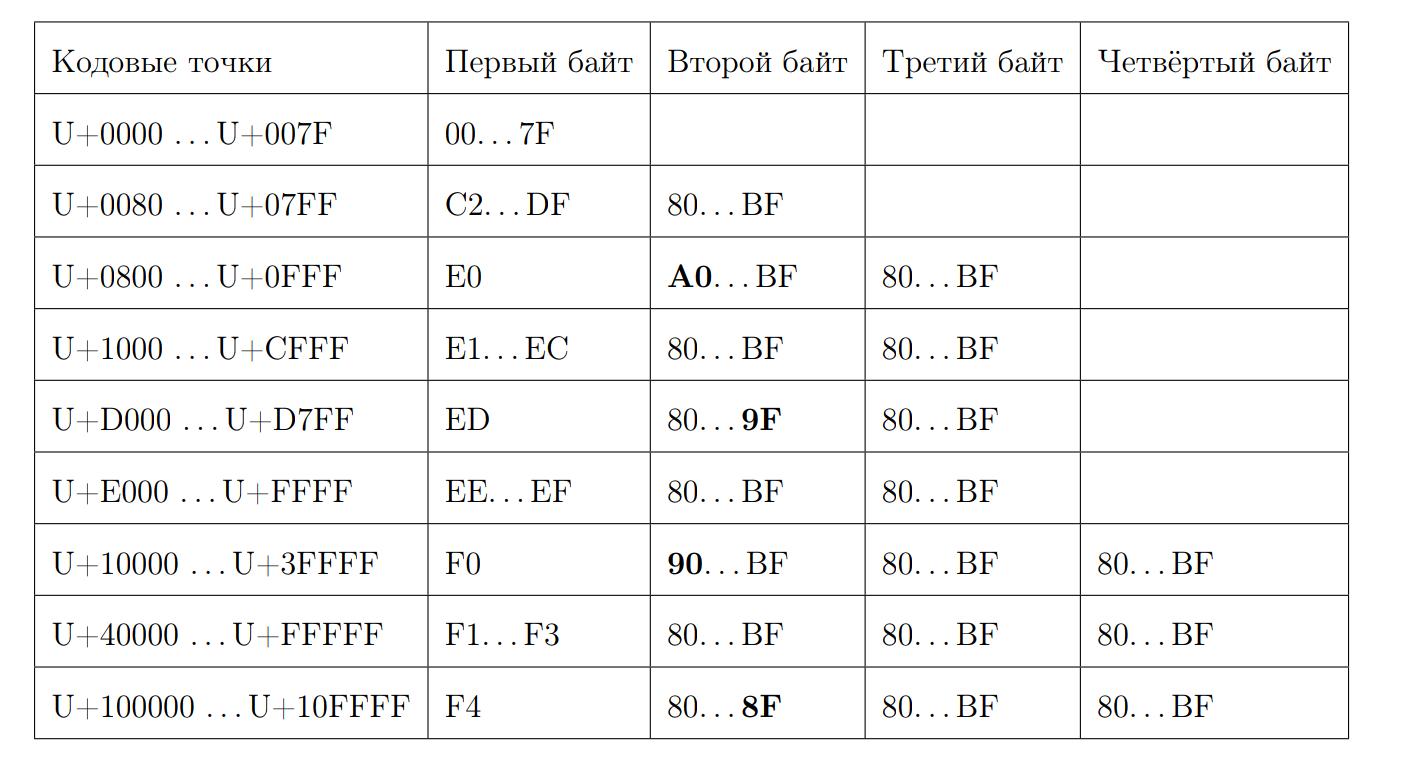 Умные алгоритмы обработки строк в ClickHouse - 16