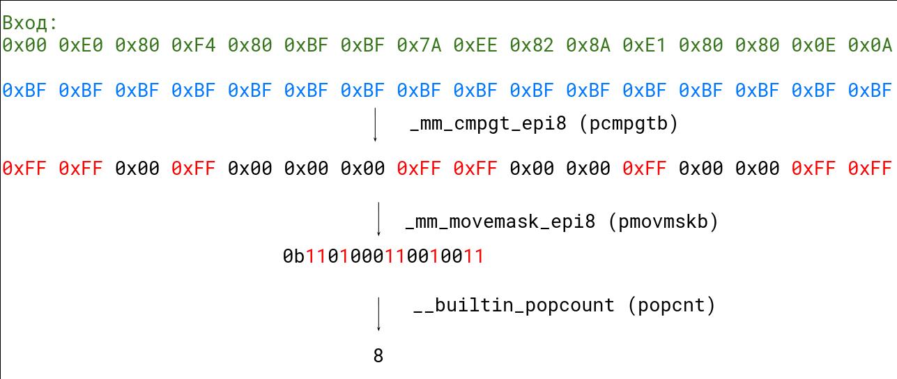 Умные алгоритмы обработки строк в ClickHouse - 17
