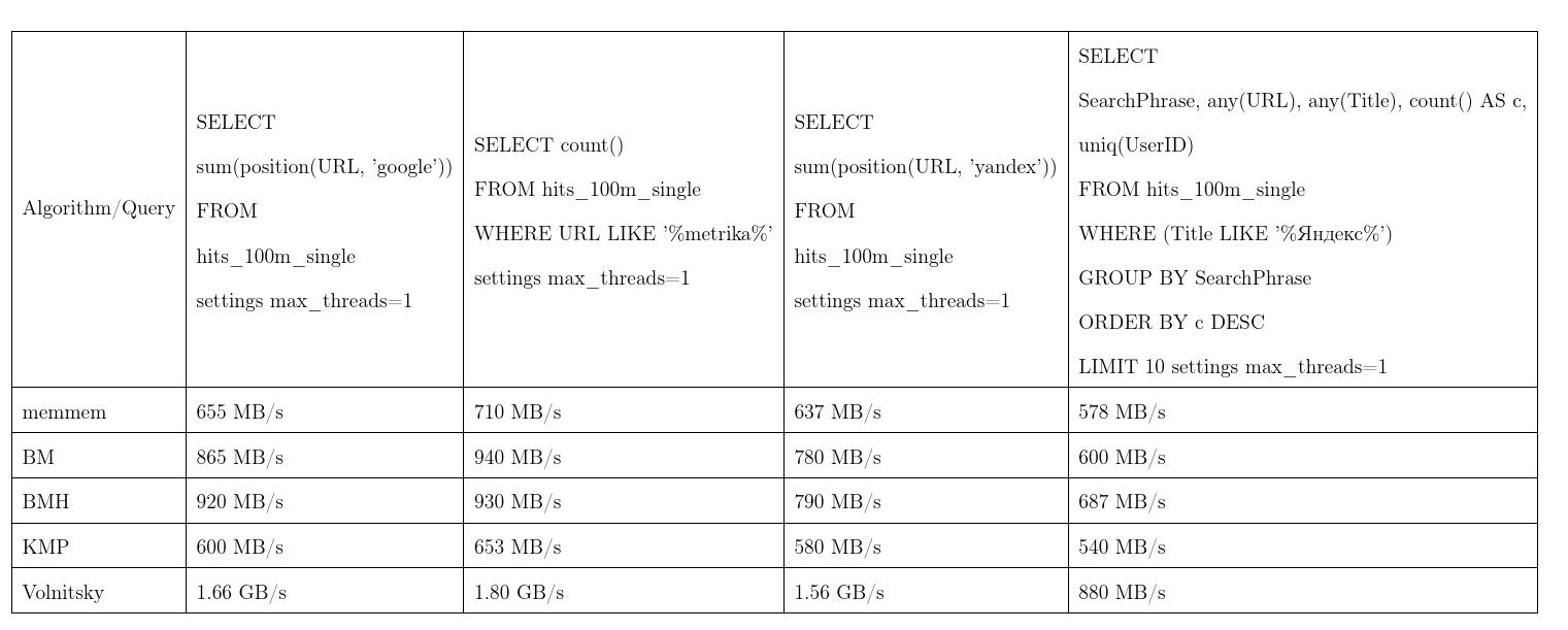Умные алгоритмы обработки строк в ClickHouse - 3