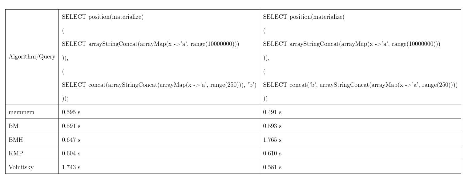 Умные алгоритмы обработки строк в ClickHouse - 4