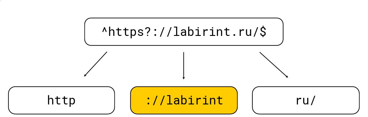 Умные алгоритмы обработки строк в ClickHouse - 5