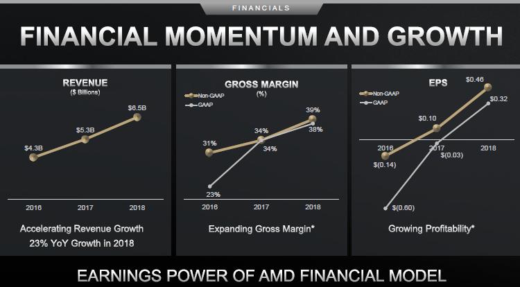 AMD довольна тенденцией роста средних цен на свои процессоры