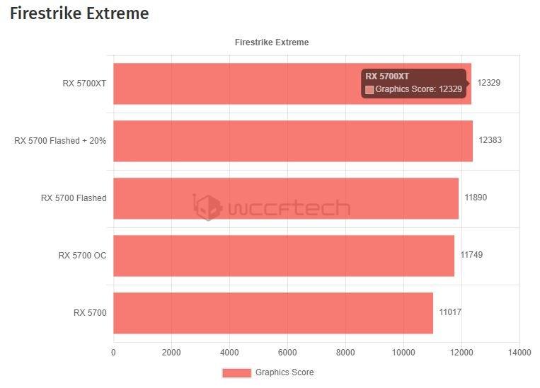 Перепрошивка BIOS поднимает производительность Radeon RX 5700 до уровня Radeon RX 5700 XT