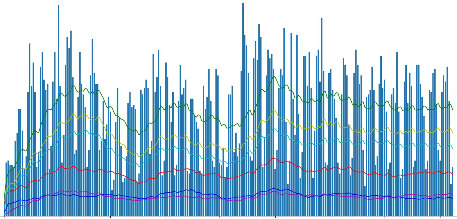 Хабрастатистика: исследуем наиболее и наименее посещаемые разделы сайта - 1