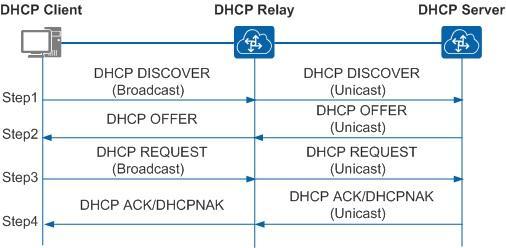 [Конспект админа] Как подружиться с DHCP и не бояться APIPA - 4