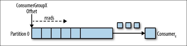 Понимание брокеров сообщений. Изучение механики обмена сообщениями посредством ActiveMQ и Kafka. Глава 3. Kafka - 2