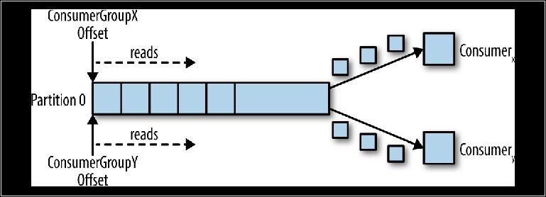 Понимание брокеров сообщений. Изучение механики обмена сообщениями посредством ActiveMQ и Kafka. Глава 3. Kafka - 3