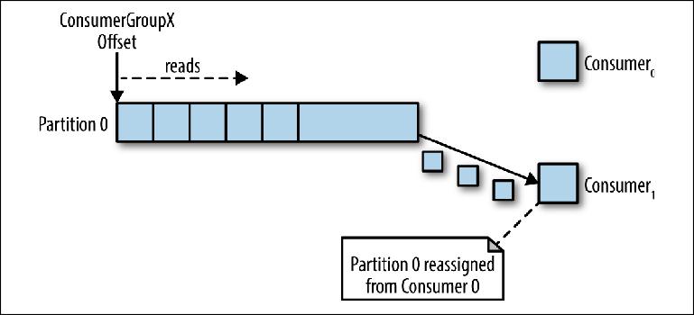 Понимание брокеров сообщений. Изучение механики обмена сообщениями посредством ActiveMQ и Kafka. Глава 3. Kafka - 4