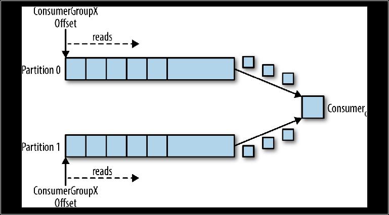 Понимание брокеров сообщений. Изучение механики обмена сообщениями посредством ActiveMQ и Kafka. Глава 3. Kafka - 5